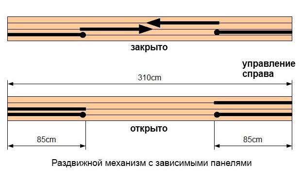 Схема раздвижки направляющих на карнизе для японских штор.