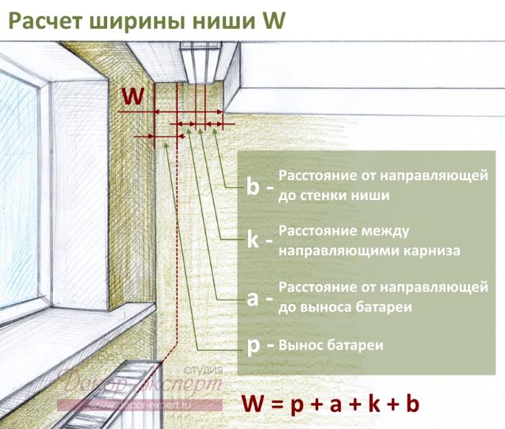 Формула расчета ширины потолочной ниши