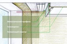 Схема крепления потолочного плинтуса к стенке потолочной ниши из гипсокартона